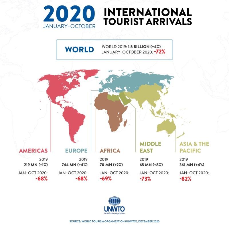 caida del turismo internacional