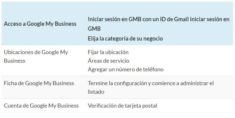 Acceso a Google My Business