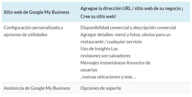 Sitio web de Google My Business
